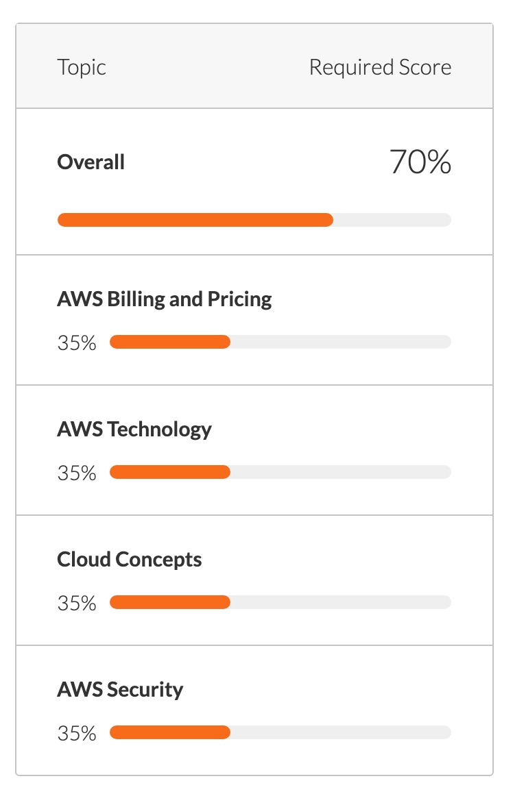 Test_your_skills_and_prepare_for_the_Certified_Cloud_Practitioner_for_AWS_exam.jpg